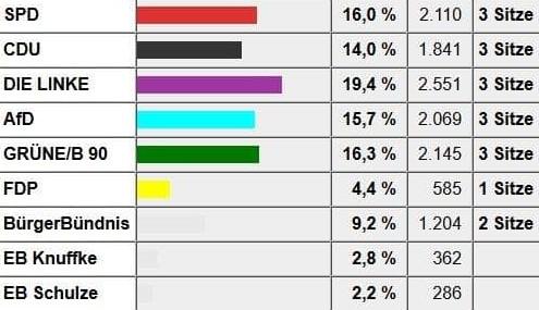 Wahlergebnisse Gemeindevertretung 2019 Schulzendorf Bündnis 90/Die Grünen.